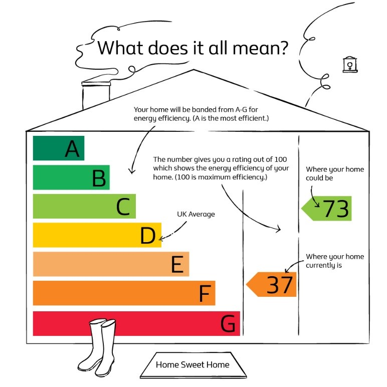 Did you know the law around EPCs is changing?